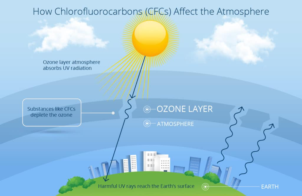 Hvac Repair Understanding Chlorofluorocarbons And The R22